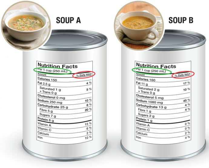 Comparing Nutrition Facts for Two Packaged foods using the Nutrition Facts table from How to read a nutrition facts table in 3 quick steps