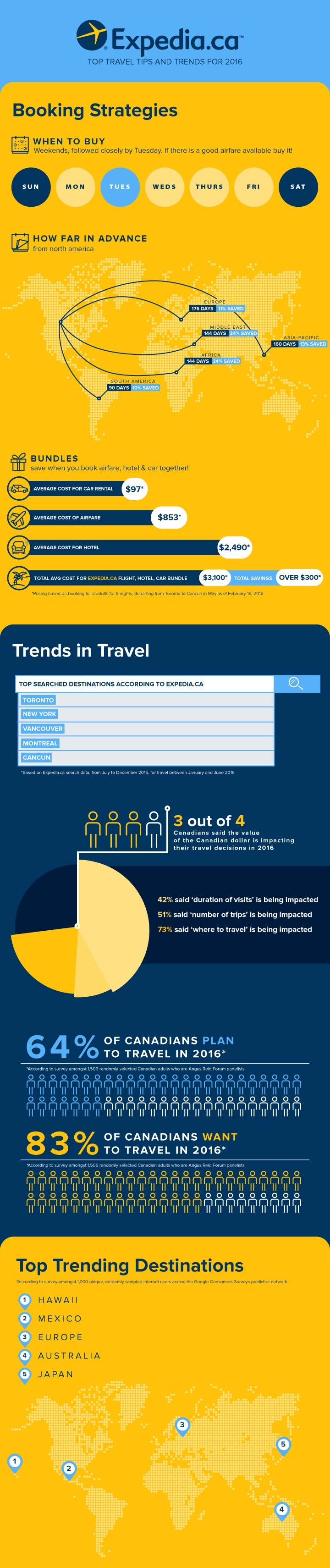 #TravelTrends16