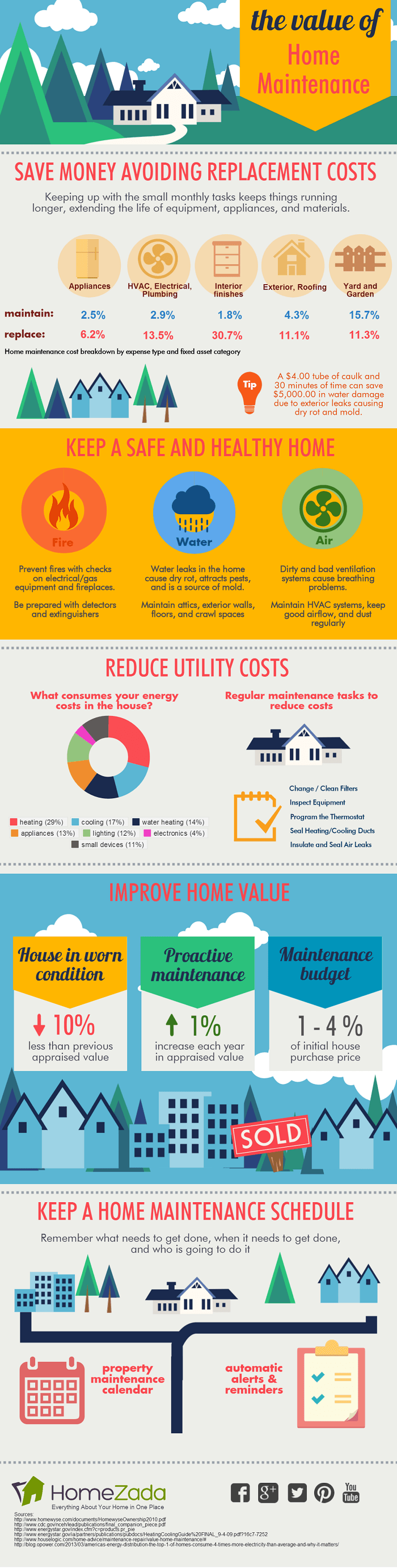 infographic-value-of-home-maintenance-schedule-homezada